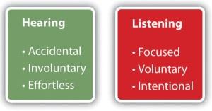 ListeningHearing